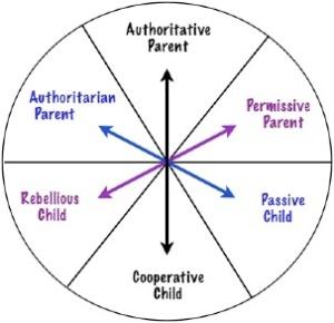 Parenting-styles-diagram