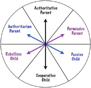 Parenting-styles-diagram